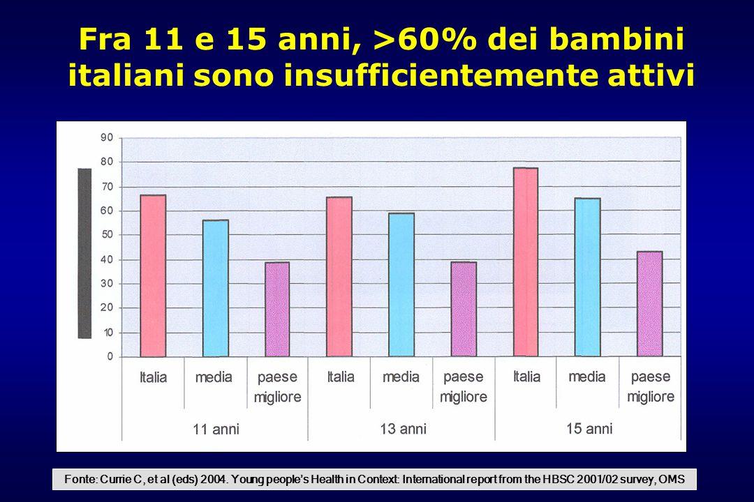 Fra 11 e 15 anni, >60% dei bambini italiani sono insufficientemente attivi