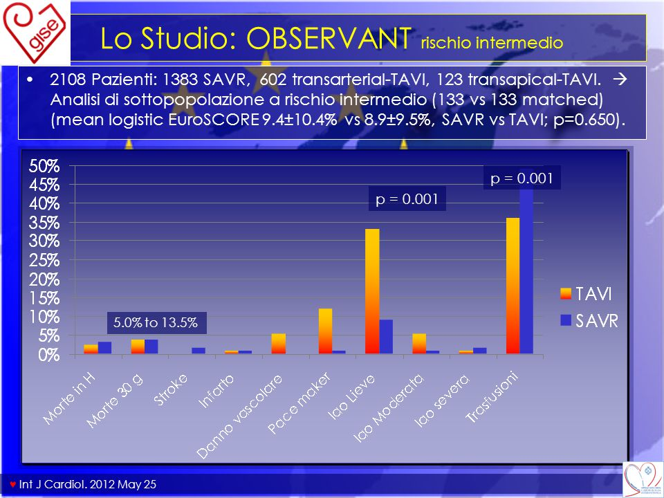 Lo Studio: OBSERVANT rischio intermedio