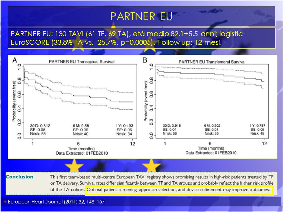 PARTNER EU PARTNER EU: 130 TAVI (61 TF, 69 TA), età medio 82.1+5.5 anni; logistic EuroSCORE (33.8% TA vs. 25.7%, p=0.0005). Follow up: 12 mesi.