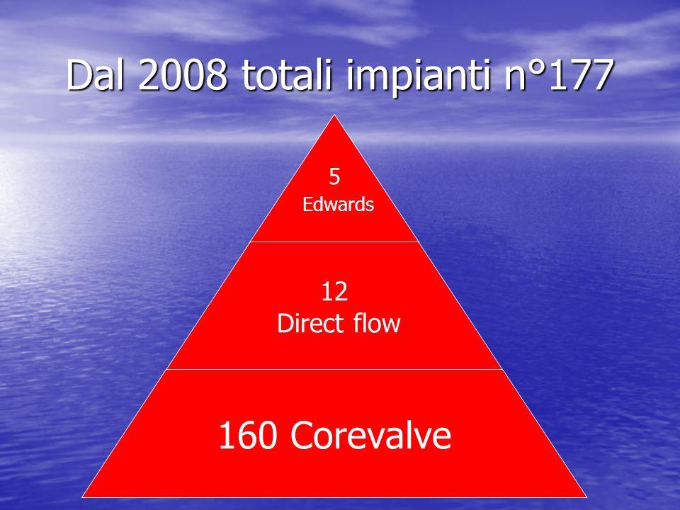 Dal 2008 totali impianti n°177 Dal 2008 sono stati eseguito 177 impianto cosi distribuiti-