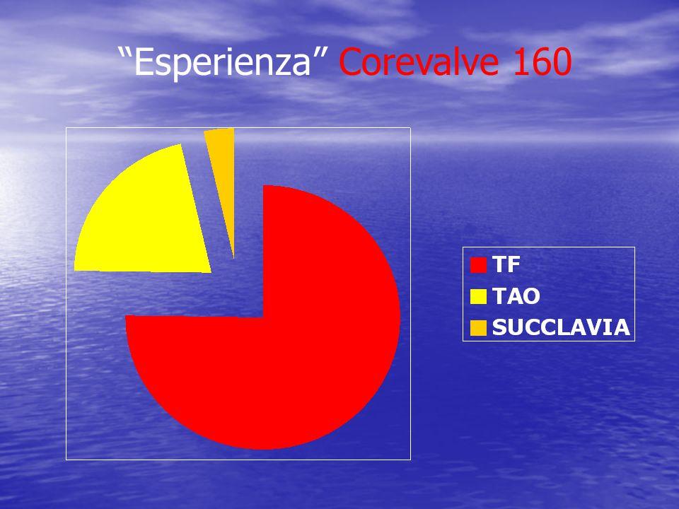 Esperienza Corevalve 160