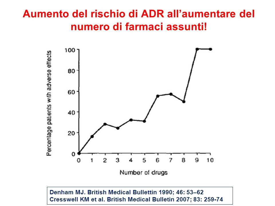 Aumento del rischio di ADR all'aumentare del numero di farmaci assunti!