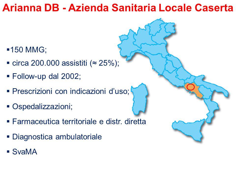 Arianna DB - Azienda Sanitaria Locale Caserta