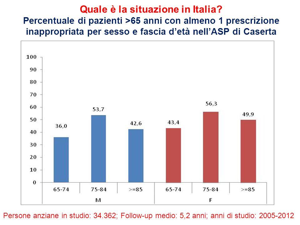 Quale è la situazione in Italia