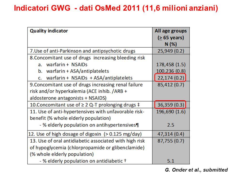 Indicatori GWG - dati OsMed 2011 (11,6 milioni anziani)