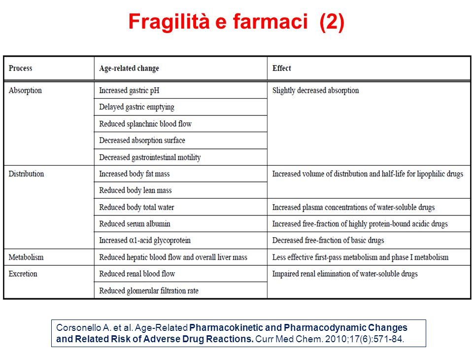 Fragilità e farmaci (2)