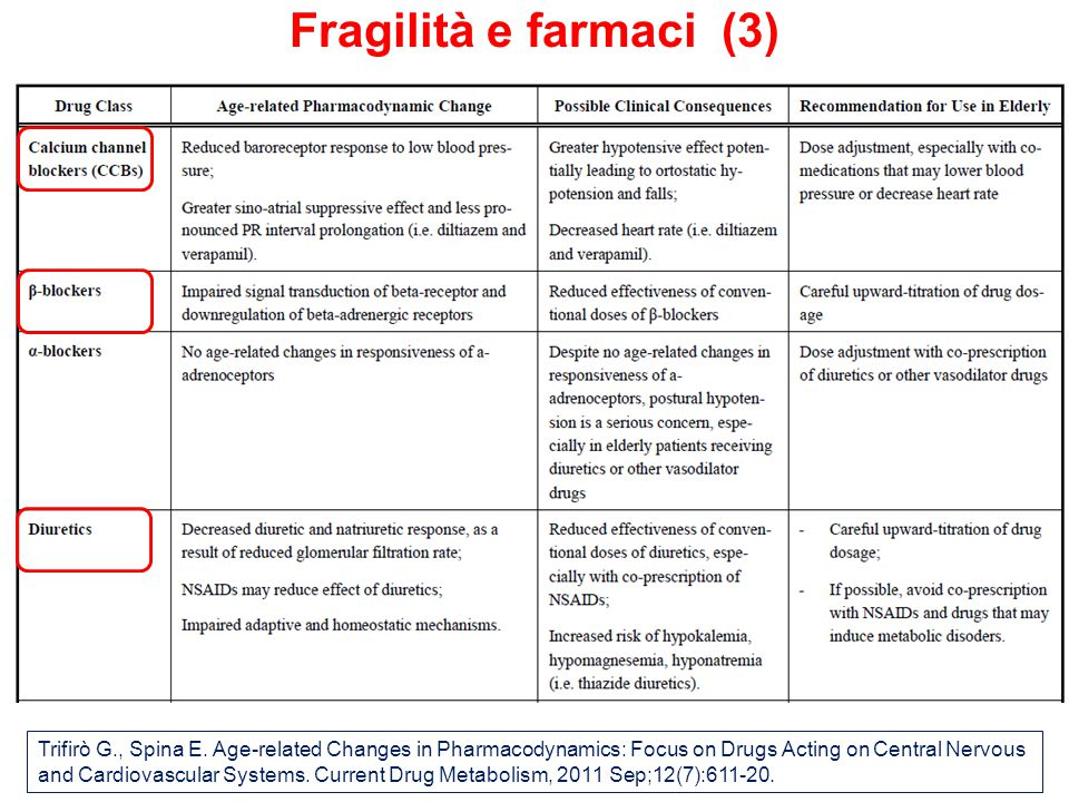 Fragilità e farmaci (3)