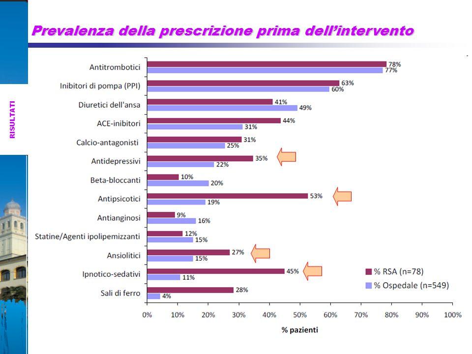 Prevalenza della prescrizione prima dell'intervento