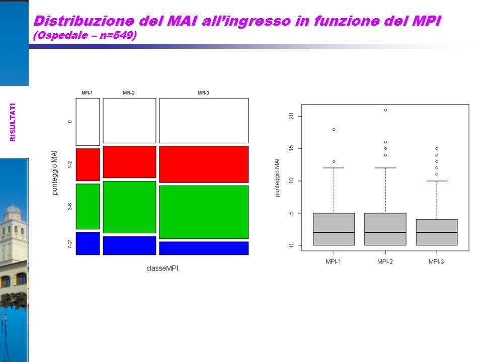 Distribuzione del MAI all'ingresso in funzione del MPI (Ospedale – n=549)