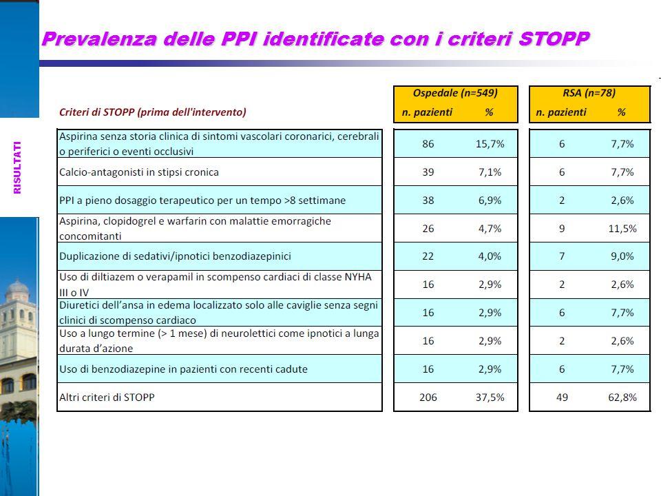 Prevalenza delle PPI identificate con i criteri STOPP