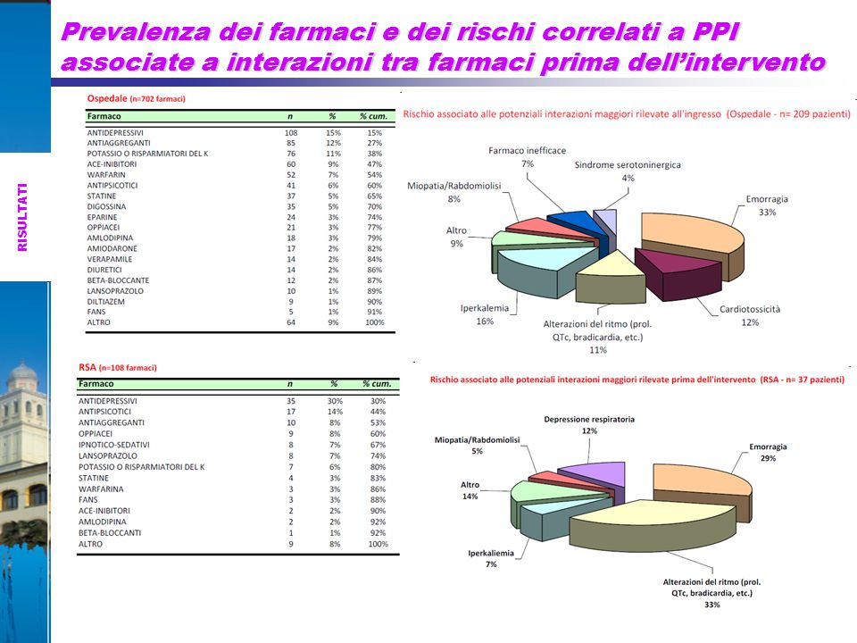 Prevalenza dei farmaci e dei rischi correlati a PPI associate a interazioni tra farmaci prima dell'intervento
