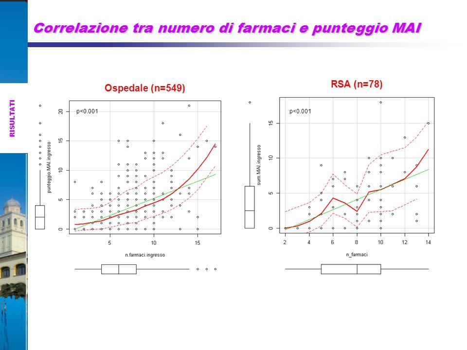 Correlazione tra numero di farmaci e punteggio MAI
