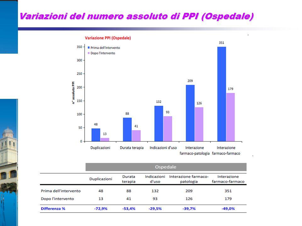 Variazioni del numero assoluto di PPI (Ospedale)