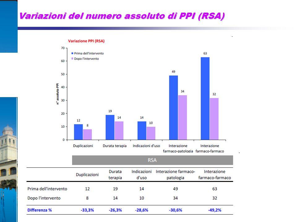 Variazioni del numero assoluto di PPI (RSA)