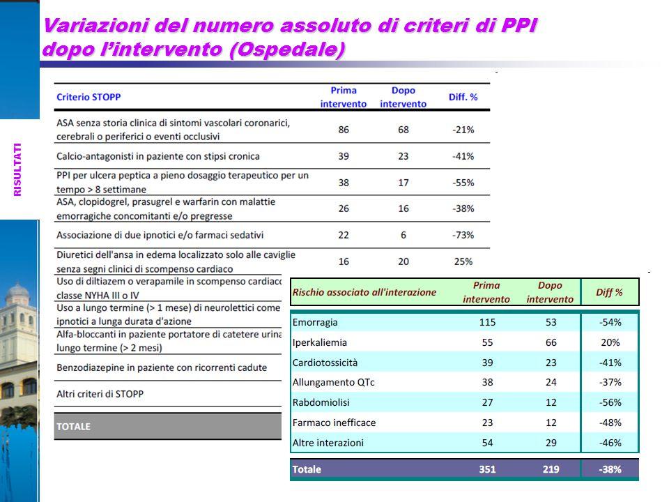 Variazioni del numero assoluto di criteri di PPI dopo l'intervento (Ospedale)