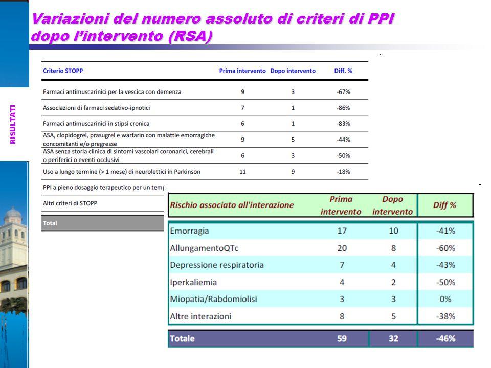 Variazioni del numero assoluto di criteri di PPI dopo l'intervento (RSA)