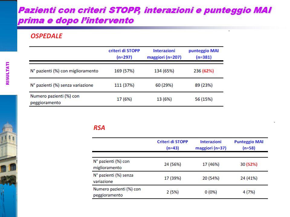 Pazienti con criteri STOPP, interazioni e punteggio MAI prima e dopo l'intervento