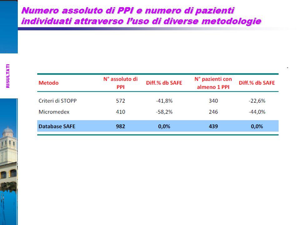 Numero assoluto di PPI e numero di pazienti individuati attraverso l'uso di diverse metodologie
