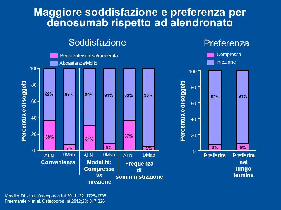 Maggiore soddisfazione e preferenza per denosumab rispetto ad alendronato