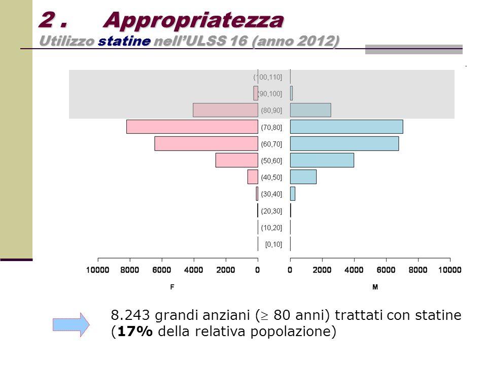 2 . Appropriatezza Utilizzo statine nell'ULSS 16 (anno 2012)
