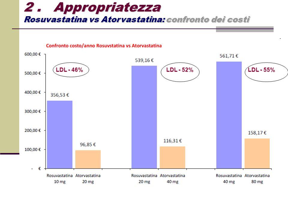2 . Appropriatezza Rosuvastatina vs Atorvastatina: confronto dei costi