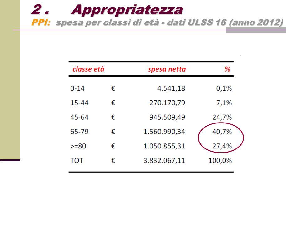 2 . Appropriatezza PPI: spesa per classi di età - dati ULSS 16 (anno 2012)