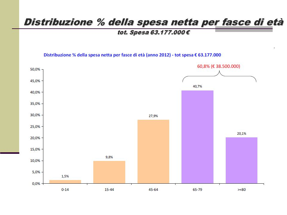 Distribuzione % della spesa netta per fasce di età tot. Spesa 63. 177