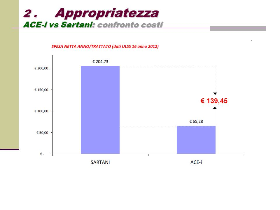 2 . Appropriatezza ACE-i vs Sartani: confronto costi