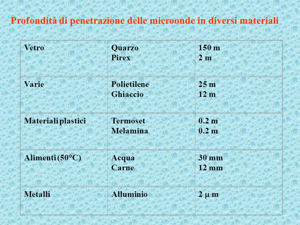 Profondità di penetrazione delle microonde in diversi materiali