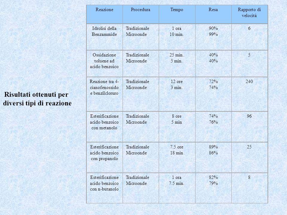Idrolisi della Benzammide Tradizionale Microonde 1 ora 10 min. 90% 99%