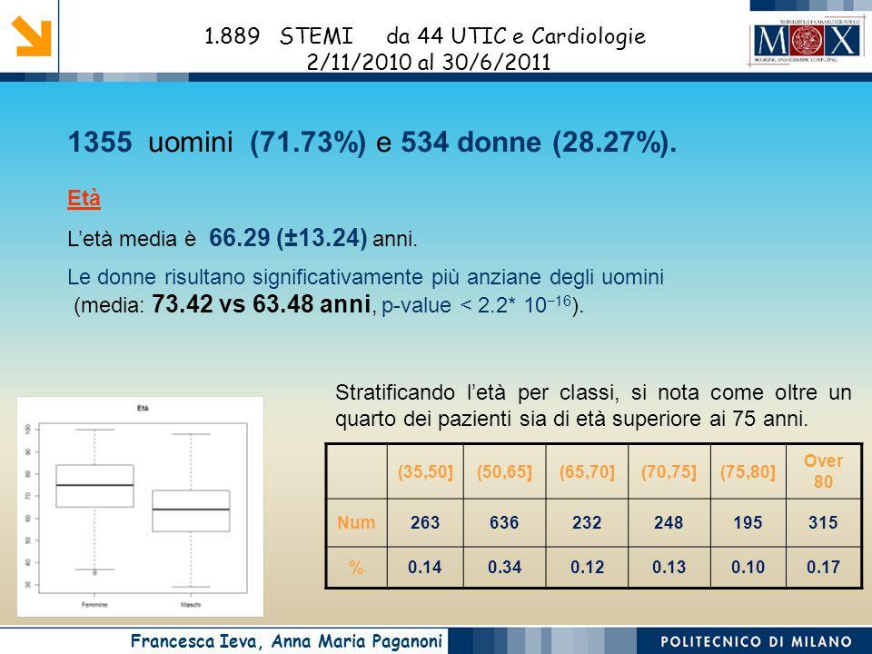 1.889 STEMI da 44 UTIC e Cardiologie