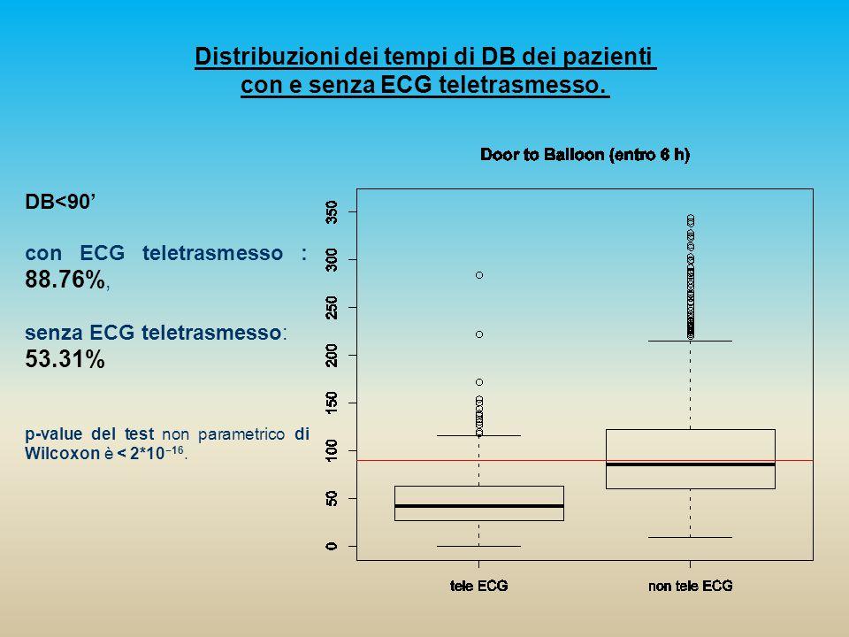 Distribuzioni dei tempi di DB dei pazienti