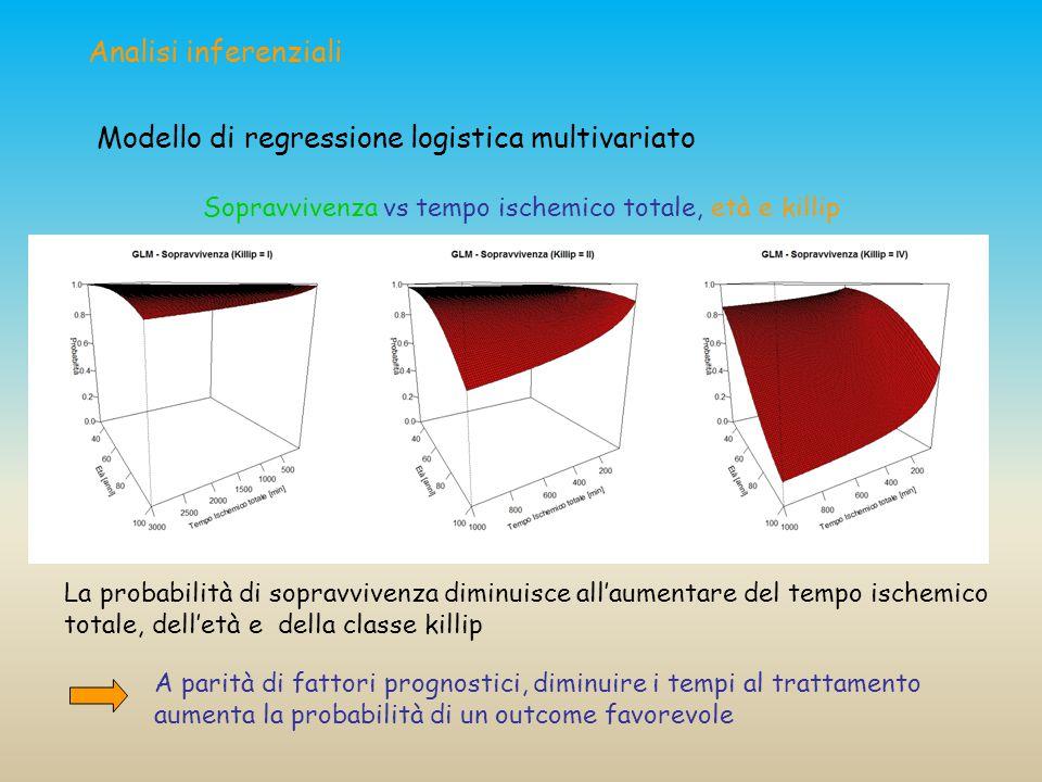 Modello di regressione logistica multivariato
