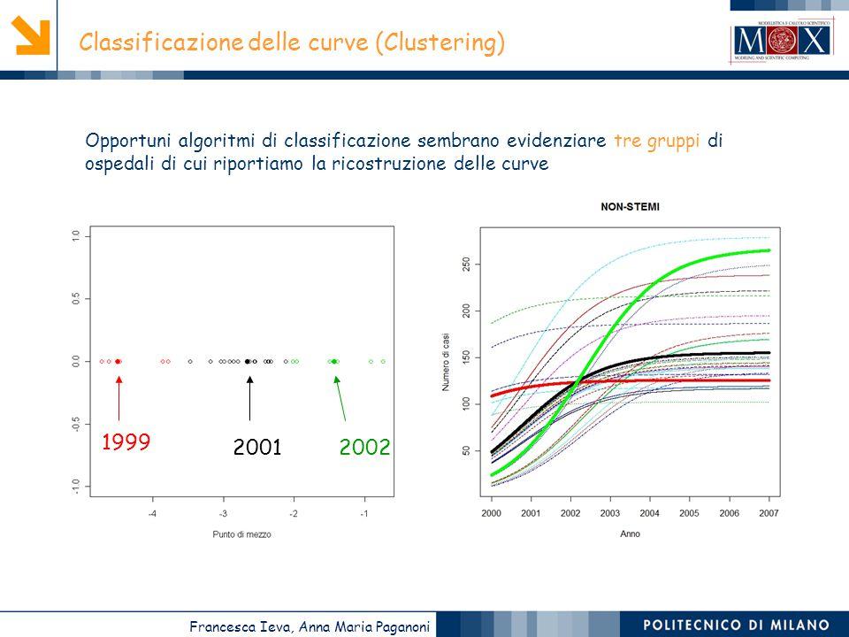 Classificazione delle curve (Clustering)