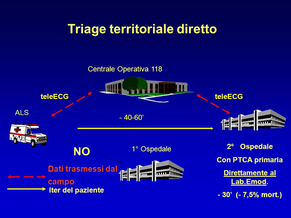 Triage territoriale diretto Direttamente al Lab.Emod.