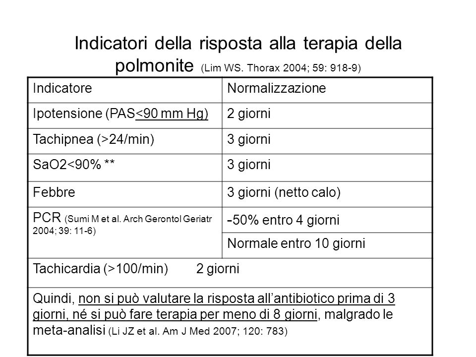 Indicatori della risposta alla terapia della polmonite (Lim WS