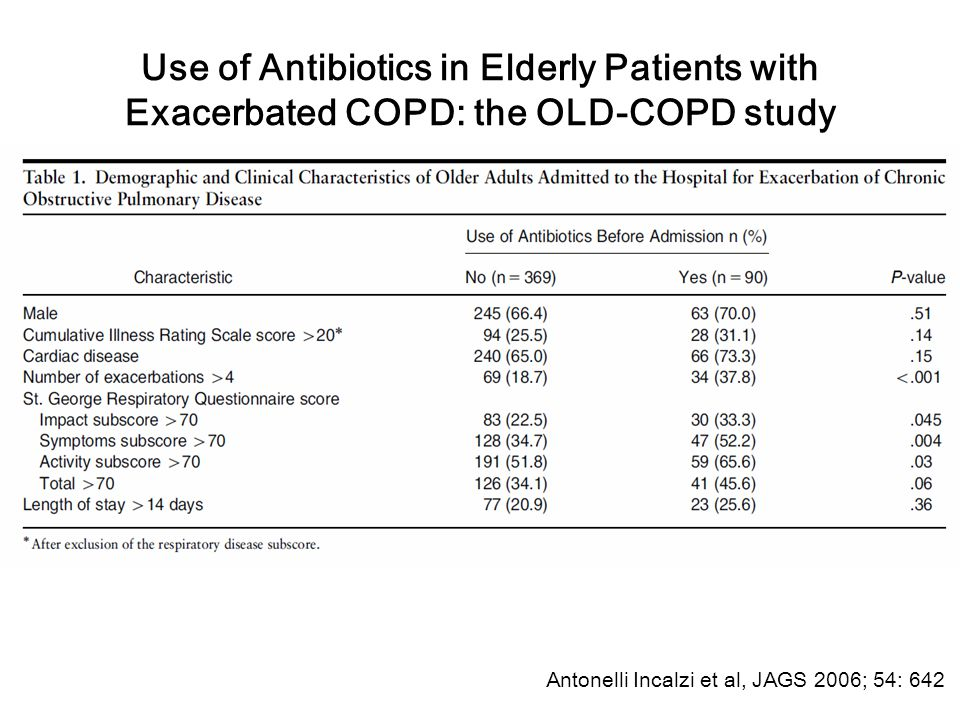 Use of Antibiotics in Elderly Patients with Exacerbated COPD: the OLD-COPD study