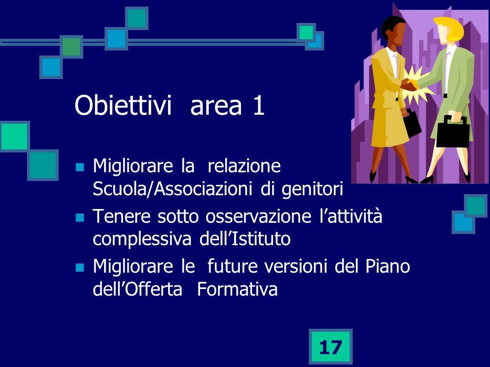 Obiettivi area 1 Migliorare la relazione Scuola/Associazioni di genitori. Tenere sotto osservazione l'attività complessiva dell'Istituto.