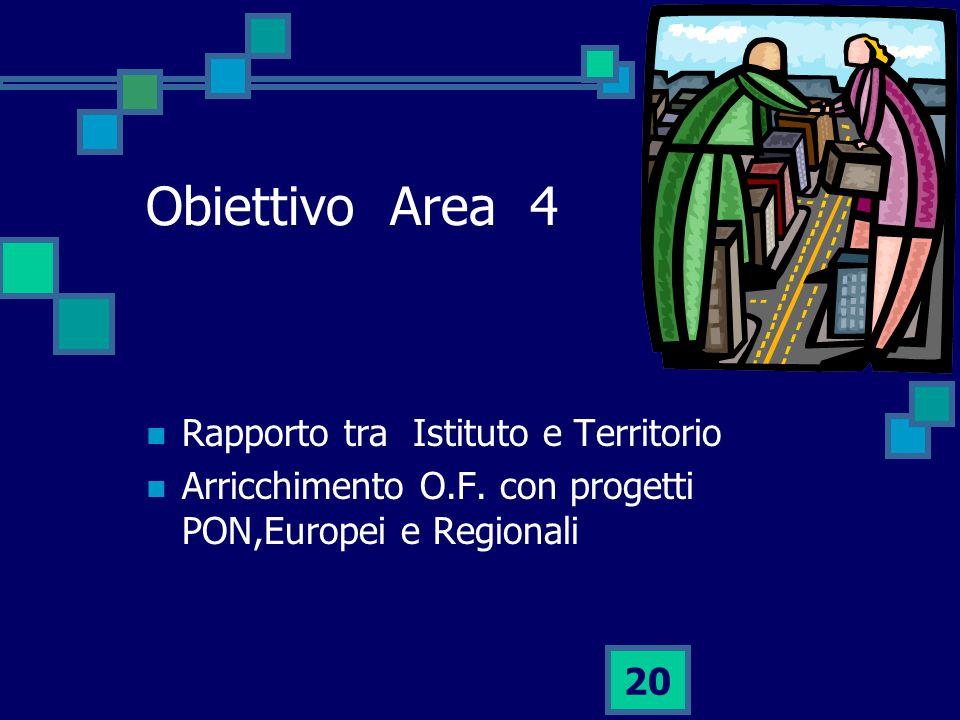 Obiettivo Area 4 Rapporto tra Istituto e Territorio