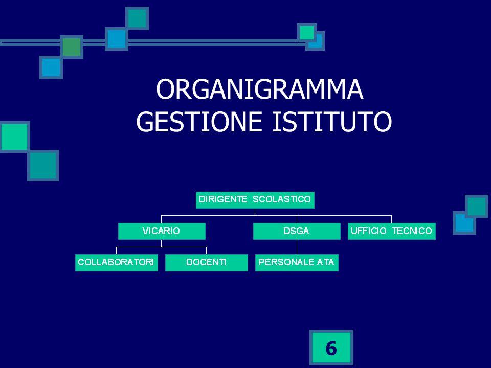 ORGANIGRAMMA GESTIONE ISTITUTO