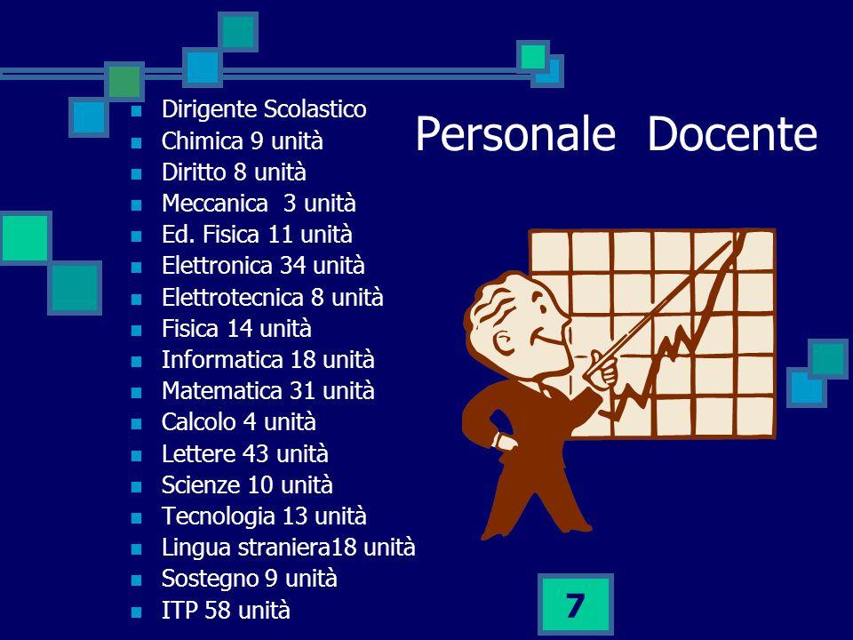 Personale Docente Dirigente Scolastico Chimica 9 unità Diritto 8 unità