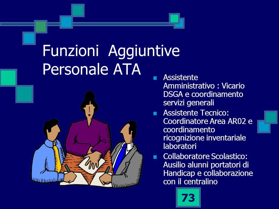 Funzioni Aggiuntive Personale ATA