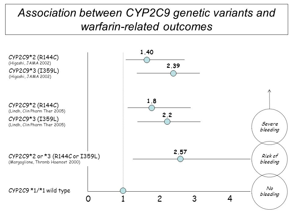 Association between CYP2C9 genetic variants and warfarin-related outcomes