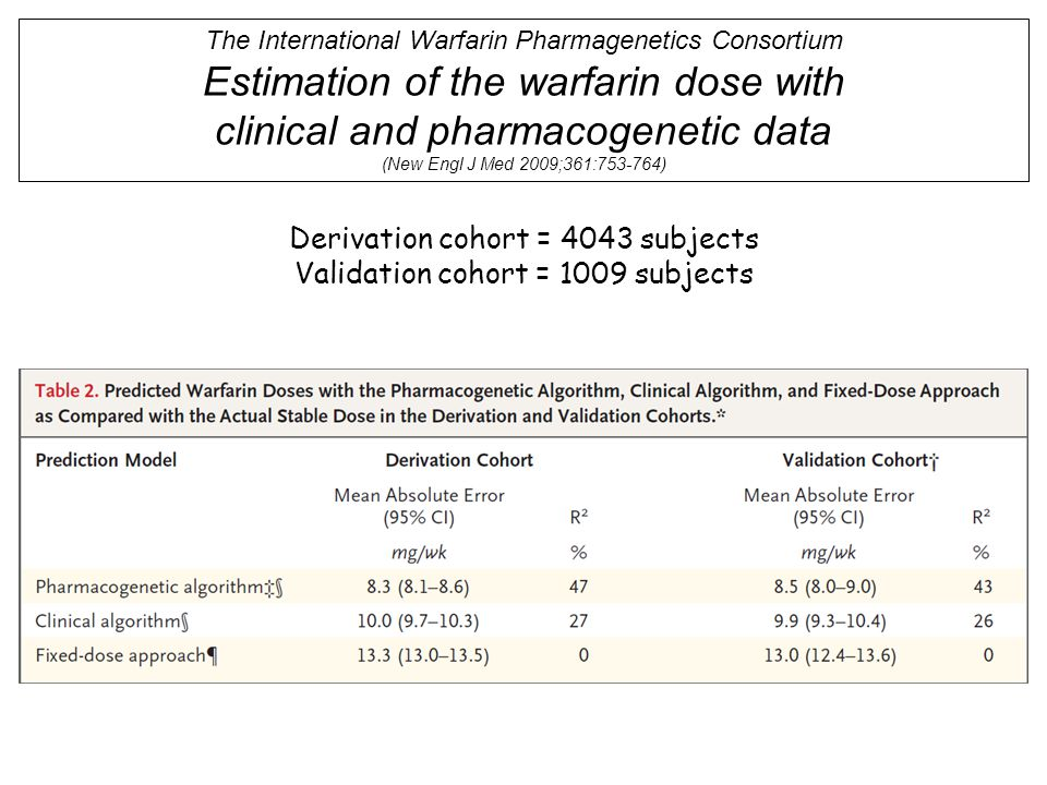 Estimation of the warfarin dose with clinical and pharmacogenetic data
