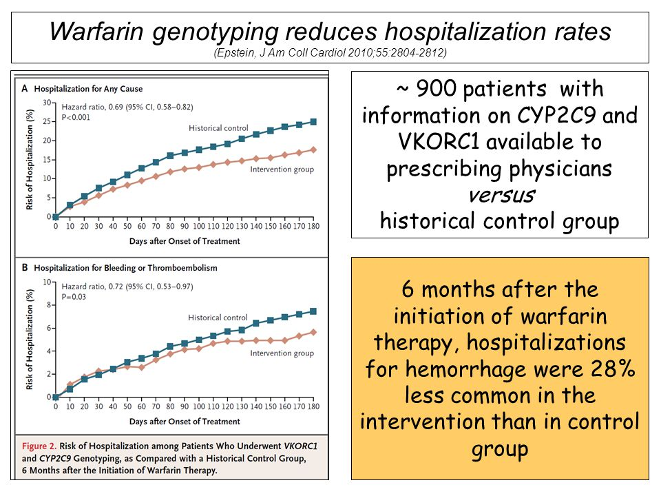Warfarin genotyping reduces hospitalization rates