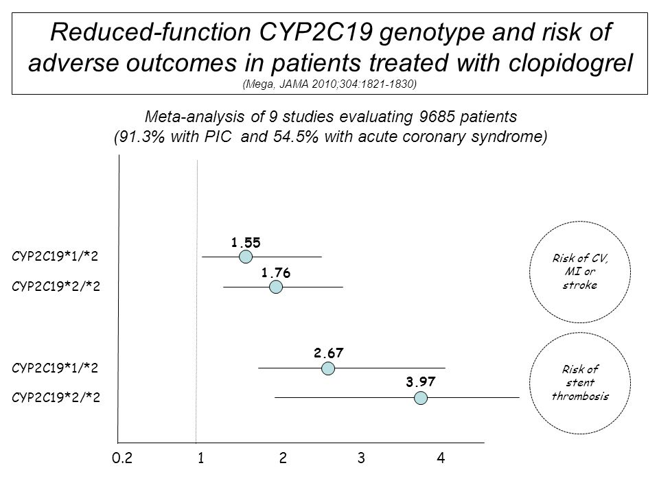 Reduced-function CYP2C19 genotype and risk of adverse outcomes in patients treated with clopidogrel