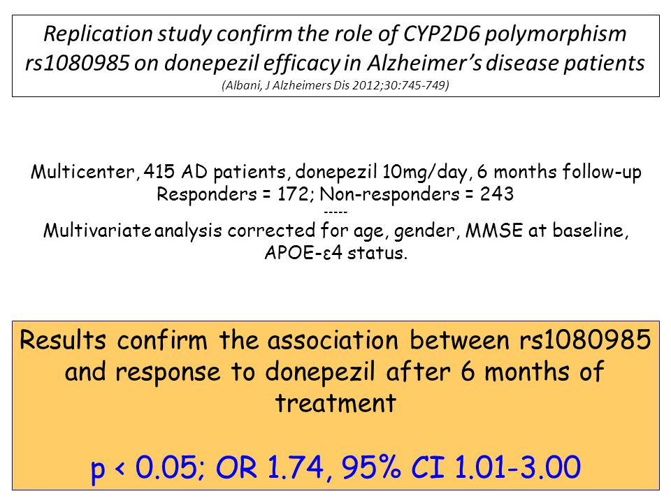 Replication study confirm the role of CYP2D6 polymorphism rs1080985 on donepezil efficacy in Alzheimer's disease patients