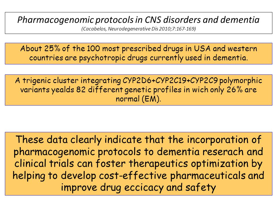 Pharmacogenomic protocols in CNS disorders and dementia