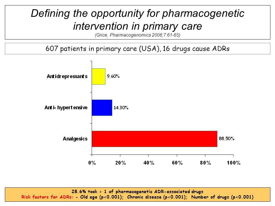 28.6% took > 1 of pharmacogenetic ADR-associated drugs