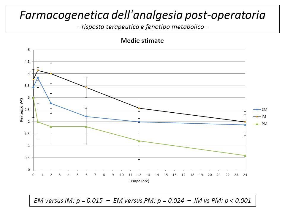 Farmacogenetica dell'analgesia post-operatoria - risposta terapeutica e fenotipo metabolico -